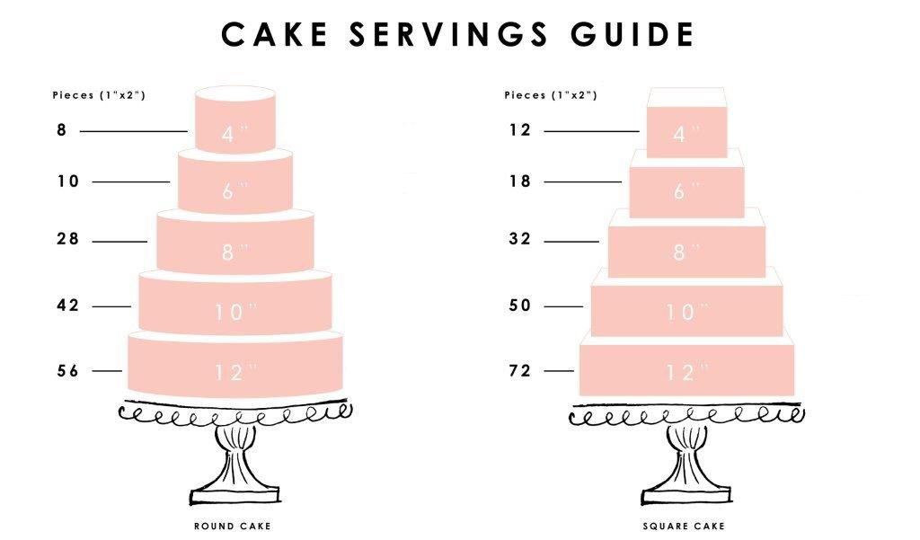 Cake Size  Servings