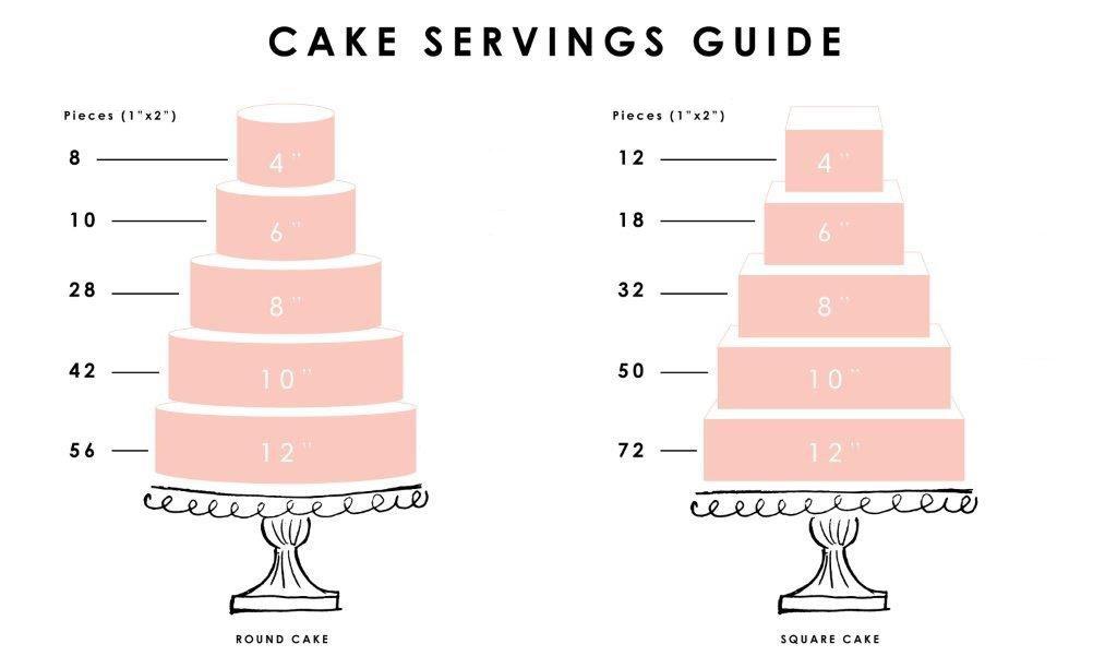 Wedding Cake Servings